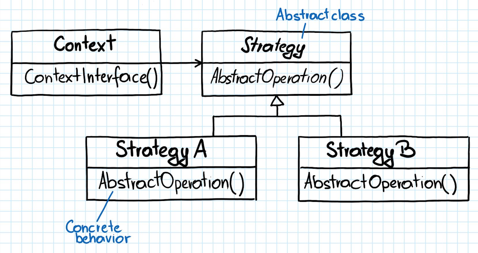 Design Pattern Strategy Vs Factory