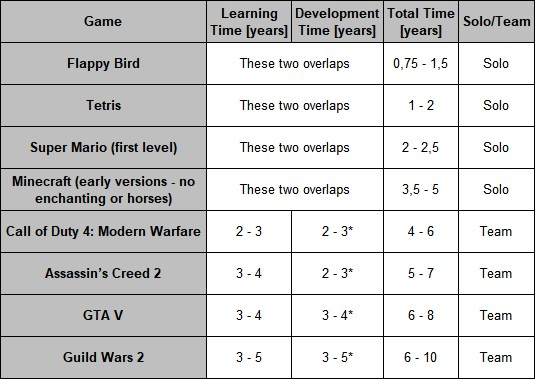 Table with learning times for different games